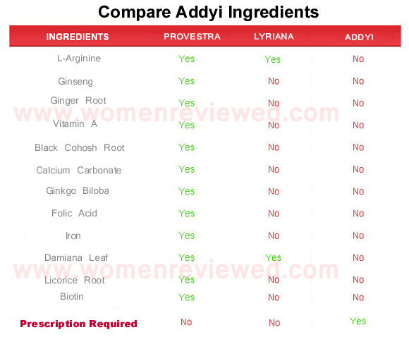 addyi ingredients