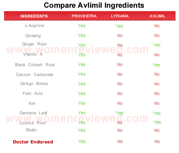 avlimil  ingredients