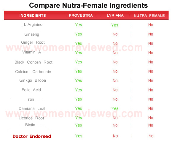 Nutra-Female  ingredients
